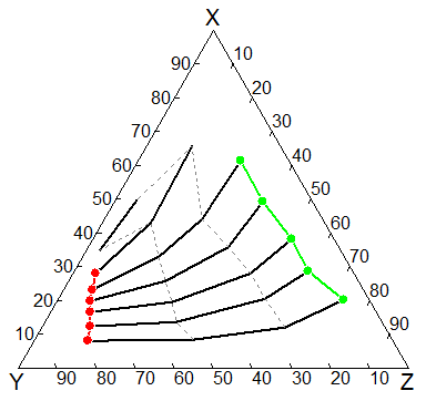 Example of ternary diagram